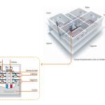 La termoregolazione: l'impianto diviso in zone dell'abitazione permette di sfruttare al meglio le potenzialità della domotica